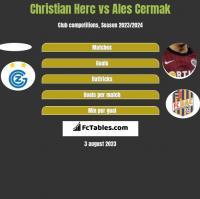 Christian Herc vs Ales Cermak h2h player stats