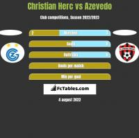 Christian Herc vs Azevedo h2h player stats