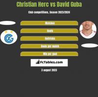 Christian Herc vs David Guba h2h player stats