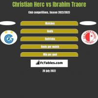 Christian Herc vs Ibrahim Traore h2h player stats