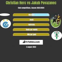 Christian Herc vs Jakub Povazanec h2h player stats