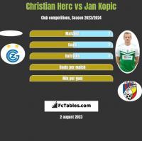 Christian Herc vs Jan Kopic h2h player stats
