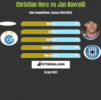 Christian Herc vs Jan Navratil h2h player stats