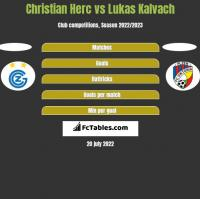 Christian Herc vs Lukas Kalvach h2h player stats