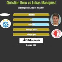 Christian Herc vs Lukas Masopust h2h player stats