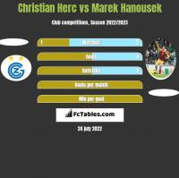 Christian Herc vs Marek Hanousek h2h player stats