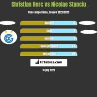 Christian Herc vs Nicolae Stanciu h2h player stats