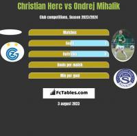 Christian Herc vs Ondrej Mihalik h2h player stats