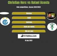 Christian Herc vs Rafael Acosta h2h player stats