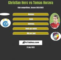 Christian Herc vs Tomas Horava h2h player stats