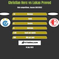 Christian Herc vs Lukas Provod h2h player stats