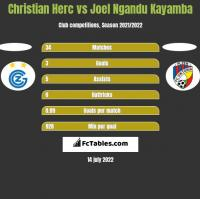 Christian Herc vs Joel Ngandu Kayamba h2h player stats