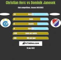 Christian Herc vs Dominik Janosek h2h player stats