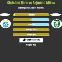Christian Herc vs Rajmund Mikus h2h player stats