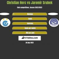 Christian Herc vs Jaromir Srubek h2h player stats