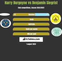 Harry Burgoyne vs Benjamin Siegrist h2h player stats
