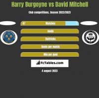 Harry Burgoyne vs David Mitchell h2h player stats