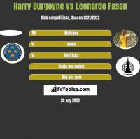 Harry Burgoyne vs Leonardo Fasan h2h player stats