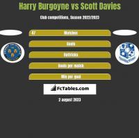 Harry Burgoyne vs Scott Davies h2h player stats