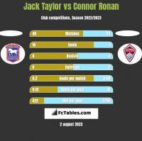 Jack Taylor vs Connor Ronan h2h player stats
