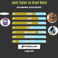 Jack Taylor vs Grant Ward h2h player stats
