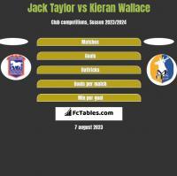 Jack Taylor vs Kieran Wallace h2h player stats