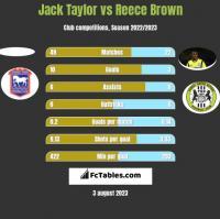 Jack Taylor vs Reece Brown h2h player stats