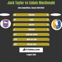 Jack Taylor vs Calum MacDonald h2h player stats