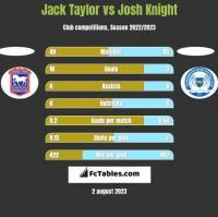 Jack Taylor vs Josh Knight h2h player stats