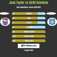 Jack Taylor vs Siriki Dembele h2h player stats