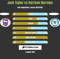 Jack Taylor vs Harrison Burrows h2h player stats