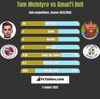 Tom McIntyre vs Amari'i Bell h2h player stats