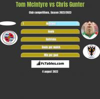 Tom McIntyre vs Chris Gunter h2h player stats