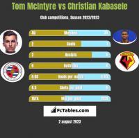 Tom McIntyre vs Christian Kabasele h2h player stats
