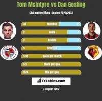 Tom McIntyre vs Dan Gosling h2h player stats