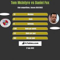 Tom McIntyre vs Daniel Fox h2h player stats