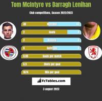 Tom McIntyre vs Darragh Lenihan h2h player stats