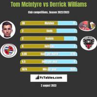Tom McIntyre vs Derrick Williams h2h player stats