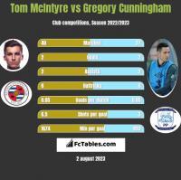 Tom McIntyre vs Gregory Cunningham h2h player stats