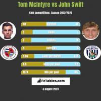 Tom McIntyre vs John Swift h2h player stats