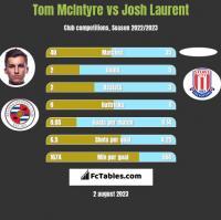 Tom McIntyre vs Josh Laurent h2h player stats