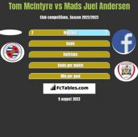 Tom McIntyre vs Mads Juel Andersen h2h player stats