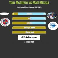 Tom McIntyre vs Matt Miazga h2h player stats
