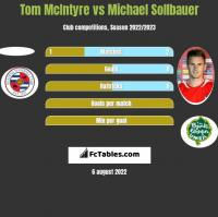 Tom McIntyre vs Michael Sollbauer h2h player stats