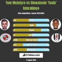 Tom McIntyre vs Oluwatosin 'Tosin' Adarabioyo h2h player stats