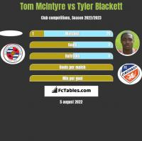 Tom McIntyre vs Tyler Blackett h2h player stats
