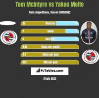 Tom McIntyre vs Yakou Meite h2h player stats