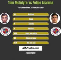 Tom McIntyre vs Felipe Araruna h2h player stats