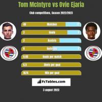 Tom McIntyre vs Ovie Ejaria h2h player stats