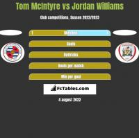 Tom McIntyre vs Jordan Williams h2h player stats